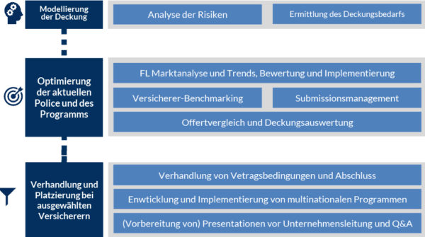 1. Modellierung der Deckung • Analyse der jeweilig zugrundeliegenden Risiken • Ermittlung des Deckungsbedarfs 2. Optimierung der aktuellen Police / des Programms • FL Markt-Trends-Analyse, Auswertung und kontinuierliche Einarbeitung in die Bedingungswerke • Versicherer Benchmarking • Ausschreibungen • Offerten-Vergleiche und Deckungs-Auswertungen 3. Verhandlung und Platzierung bei ausgewählten Versicherern • Verhandlung marktführender Bedingungswerke mit den Versicherern • Entwicklung und Umsetzung multinationaler Programme • Vorbereitung und Durchführung von Management-Präsentationen 4. Verwaltung der FL-Verträge • Ganzjährige Betreuung und Abwicklung von FL-Policen inkl. Zeit und Terminmanagement • Koordination zwischen Kunde, Inhouse-Broker und Versicherer 5. Captive Management • Analyse alternativer Risikofinanzierung und Captive Management