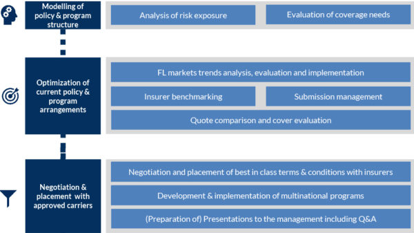 1. modeling the coverage Analysis of the respective underlying risks Determination of the need for cover 2. optimization of the current policy / program FL Market trend analysis, evaluation and continuous training in the conditions Insurer Benchmarking Calls for tenders Offer comparisons and coverage evaluations 3. negotiation and placement with selected insurers Negotiation of market-leading terms and conditions with the insurers Development and implementation of multinational programmes Preparation and execution of management presentations 4. management of FL contracts year-round support and handling of FL policies including time and appointment management Coordination between customer, in-house broker and insurer 5. captive management Analysis of alternative risk financing and captive management